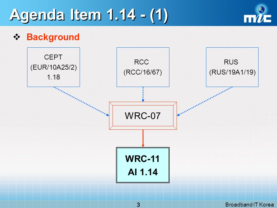 Broadband IT Korea 3 Agenda Item 1.14 - (1) Background WRC-07 CEPT (EUR/10A25/2) 1.18 RUS (RUS/19A1/19) WRC-11 AI 1.14 RCC (RCC/16/67)