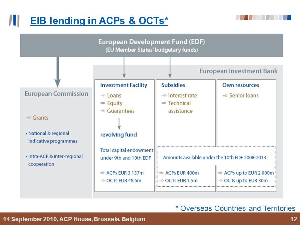 14 September 2010, ACP House, Brussels, Belgium12 EIB lending in ACPs & OCTs* * Overseas Countries and Territories