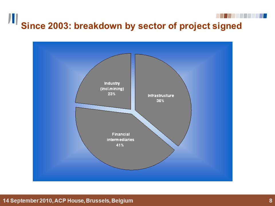 14 September 2010, ACP House, Brussels, Belgium8 Since 2003: breakdown by sector of project signed