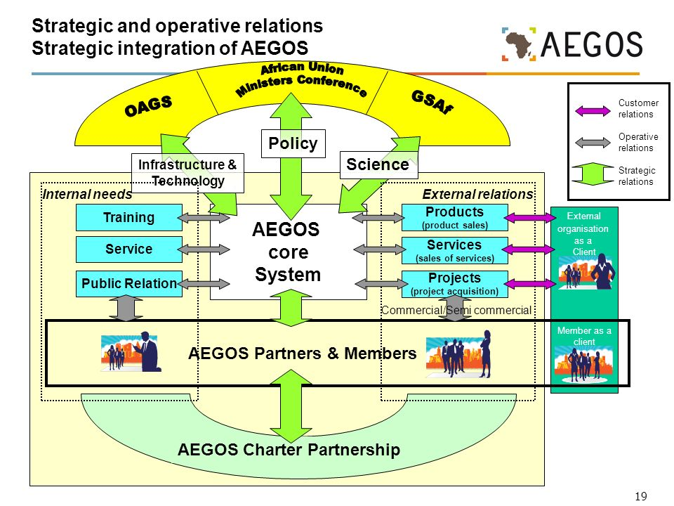 19 External organisation as a Client Member as a client Strategic and operative relations Strategic integration of AEGOS Customer relations Operative