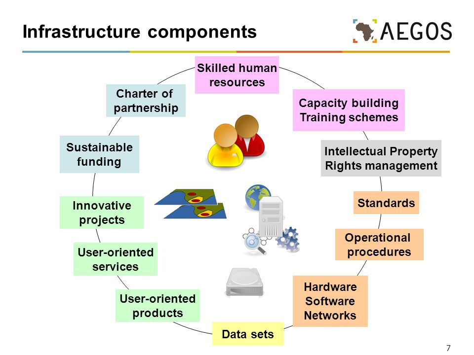 7 Infrastructure components Data sets Intellectual Property Rights management Capacity building Training schemes Sustainable funding Charter of partne
