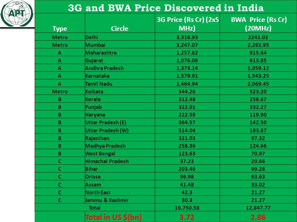 25 3G and BWA Price Discovered in India TypeCircle 3G Price (Rs Cr) (2x5 MHz) BWA Price (Rs Cr) (20MHz) MetroDelhi3,316.932241.02 MetroMumbai3,247.072,292.95 AMaharashtra1,257.82915.64 AGujarat1,076.06613.85 AAndhra Pradesh1,373.141,059.12 AKarnataka1,579.911,543.25 ATamil Nadu1,464.942,069.45 MetroKolkata544.26523.20 BKerala312.48258.67 BPunjab322.01332.27 BHaryana222.58119.90 BUttar Pradesh (E)364.57142.50 BUttar Pradesh (W)514.04183.87 BRajasthan321.0397.32 BMadhya Pradesh258.36124.66 BWest Bengal123.6370.97 CHimachal Pradesh37.2320.66 CBihar203.4699.28 COrissa96.9863.63 CAssam41.4833.02 CNorth East42.321.27 CJammu & Kashmir30.321.27 Total16,750.5812,847.77 Total in US $(bn)3.722.86
