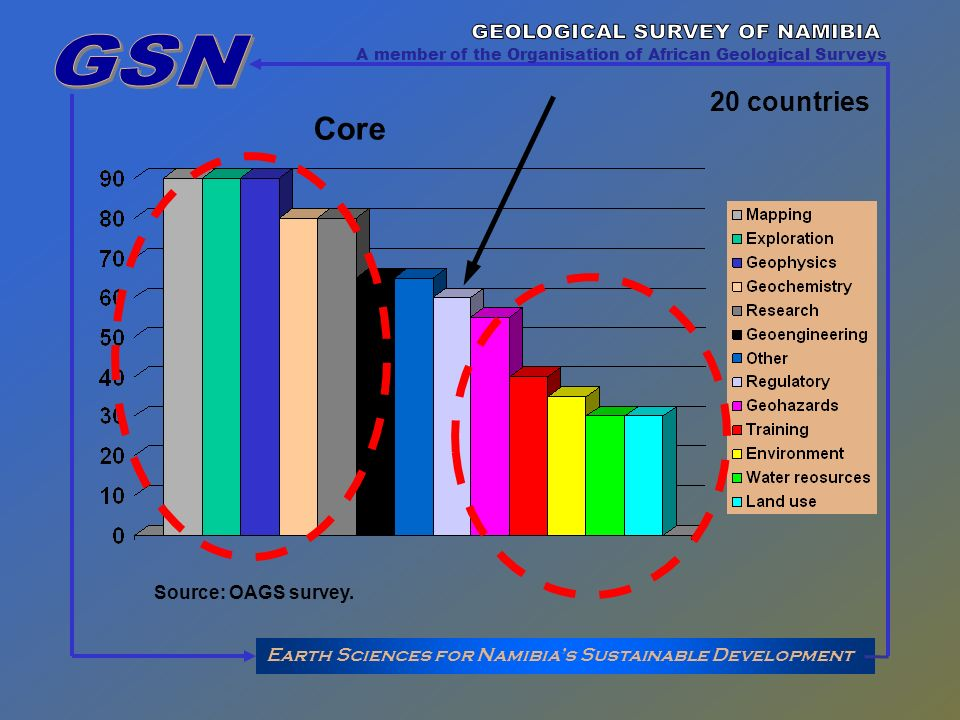 Earth Sciences for Namibias Sustainable Development A member of the Organisation of African Geological Surveys Source: OAGS survey. 20 countries Core