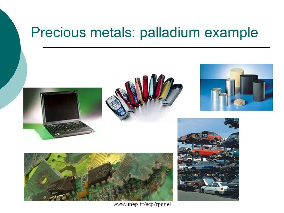 www.unep.fr/scp/rpanel Precious metals: palladium example