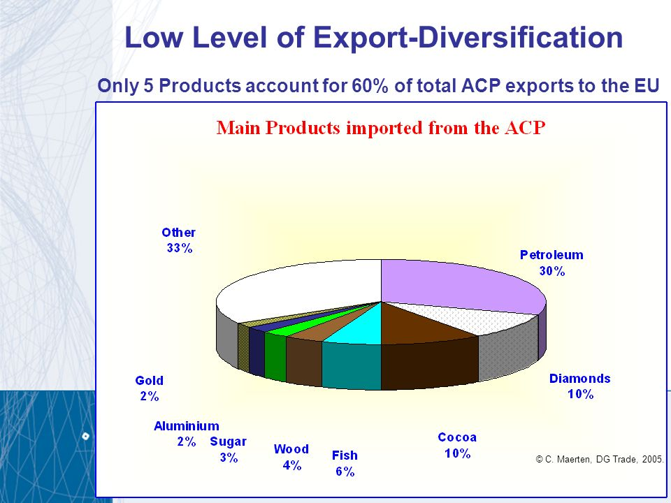 Low Level of Export-Diversification Only 5 Products account for 60% of total ACP exports to the EU © C. Maerten, DG Trade, 2005.