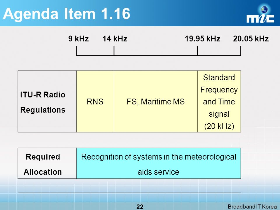 Broadband IT Korea 22 9 kHz 14 kHz kHz kHz ITU-R Radio Regulations RNSFS, Maritime MS Standard Frequency and Time signal (20 kHz) Required Allocation Recognition of systems in the meteorological aids service Agenda Item 1.16
