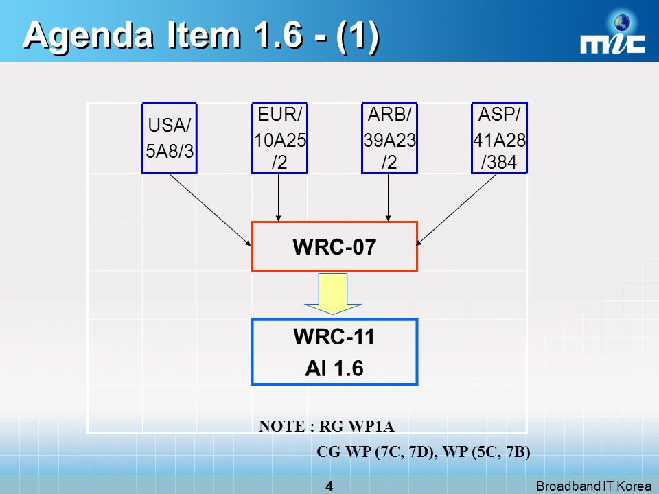 Broadband IT Korea 25 Agenda Item 1.16 - (3) Resolution 671 [COM6/11] (WRC 07) : Recognition of systems in the meteorological aids service in the frequency range below 20 kHz resolves 1to invite ITU-R to conduct, and complete in time for WRC 11, the required studies leading to technical and procedural recommendations to the Conference enabling it to decide on an appropriate method of providing recognition to long-established systems, including the possibility of making an allocation to the meteorological aids service in the frequency range below 20 kHz; 2that the studies referred to in resolves 1, without placing constraints on existing services operating in accordance with the Radio Regulations, shall include sharing and compatibility studies with services already having allocations in potential spectrum for systems in the meteorological aids service taking into account the needs of other services,