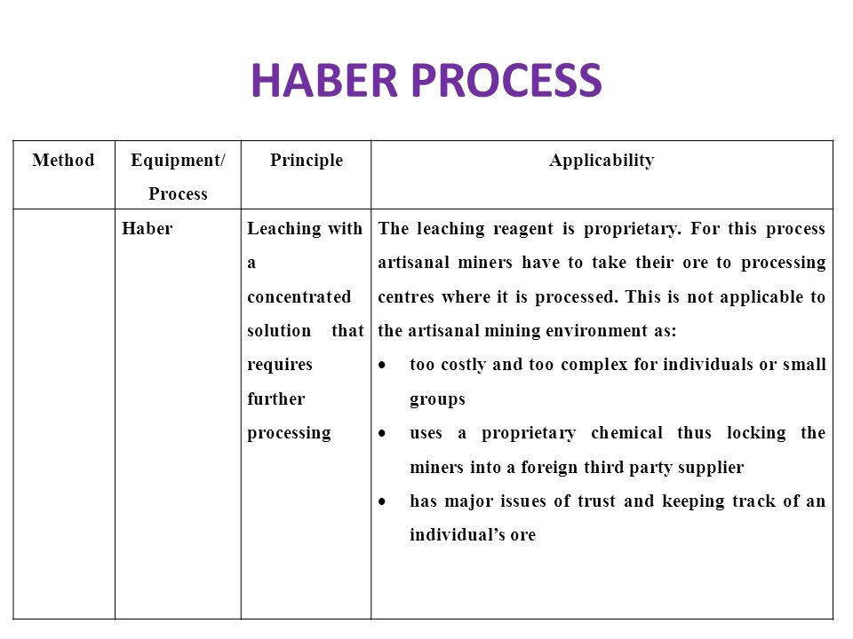 HABER PROCESS Method Equipment/ Process PrincipleApplicability HaberLeaching with a concentrated solution that requires further processing The leachin