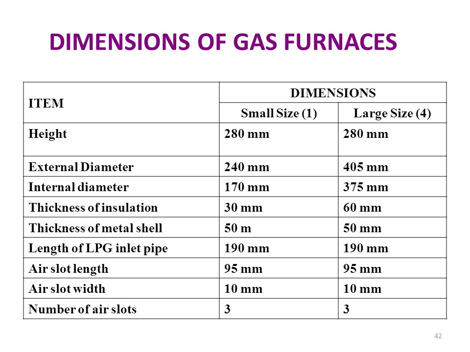DIMENSIONS OF GAS FURNACES ITEM DIMENSIONS Small Size (1)Large Size (4) Height280 mm External Diameter240 mm405 mm Internal diameter170 mm375 mm Thick