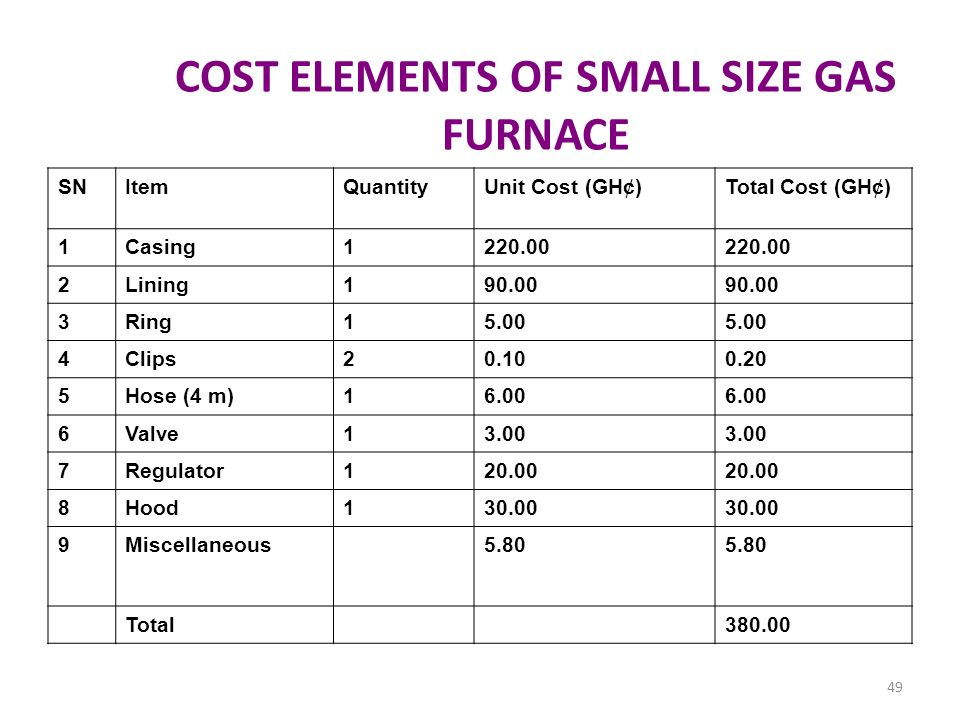 COST ELEMENTS OF SMALL SIZE GAS FURNACE SNItemQuantityUnit Cost (GH¢)Total Cost (GH¢) 1Casing1220.00 2Lining190.00 3Ring15.00 4Clips20.100.20 5Hose (4