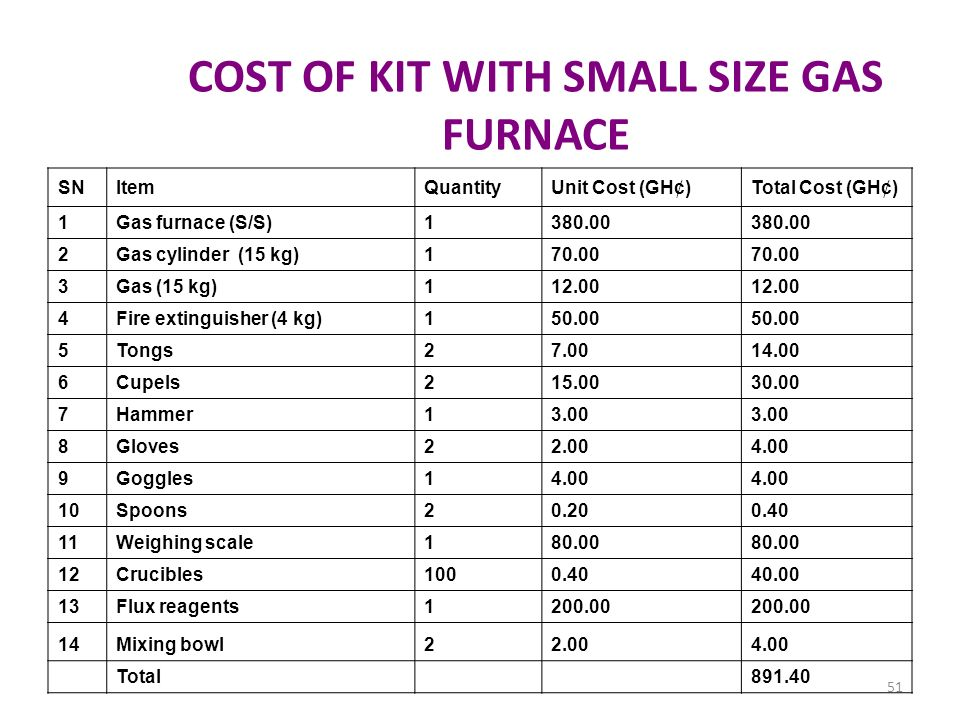 COST OF KIT WITH SMALL SIZE GAS FURNACE SNItemQuantityUnit Cost (GH¢)Total Cost (GH¢) 1Gas furnace (S/S)1380.00 2Gas cylinder (15 kg)170.00 3Gas (15 k