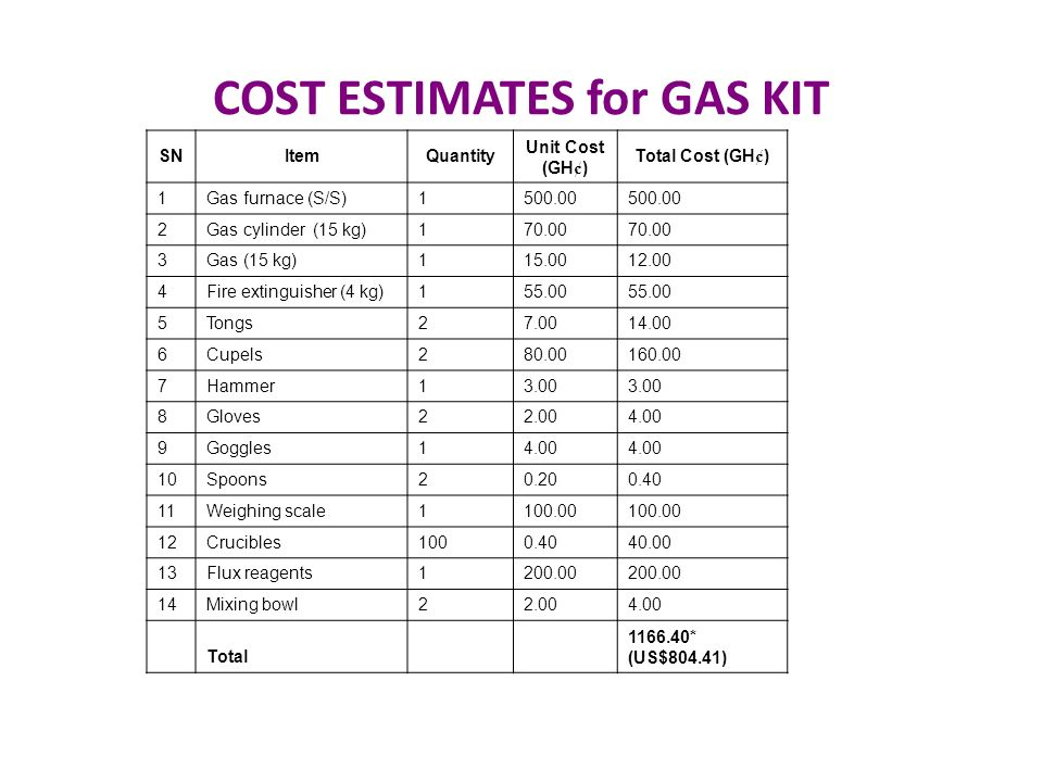 COST ESTIMATES for GAS KIT SNItemQuantity Unit Cost (GH ¢ ) Total Cost (GH ¢ ) 1Gas furnace (S/S)1500.00 2Gas cylinder (15 kg)170.00 3Gas (15 kg)115.0