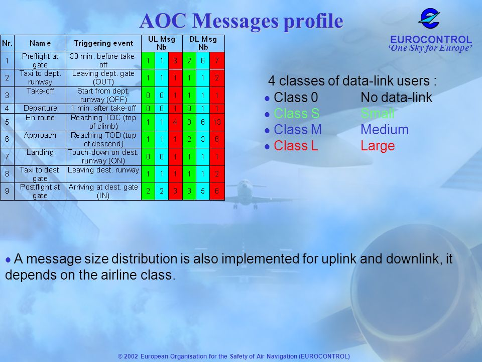 One Sky for Europe EUROCONTROL © 2002 European Organisation for the Safety of Air Navigation (EUROCONTROL) 4 classes of data-link users : Class 0No da