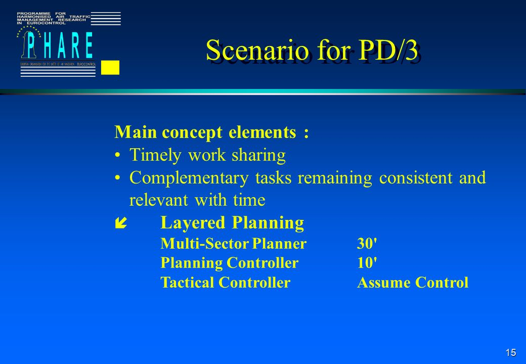 15 Scenario for PD/3 Main concept elements : Timely work sharing Complementary tasks remaining consistent and relevant with time Layered Planning Multi-Sector Planner30 Planning Controller10 Tactical ControllerAssume Control