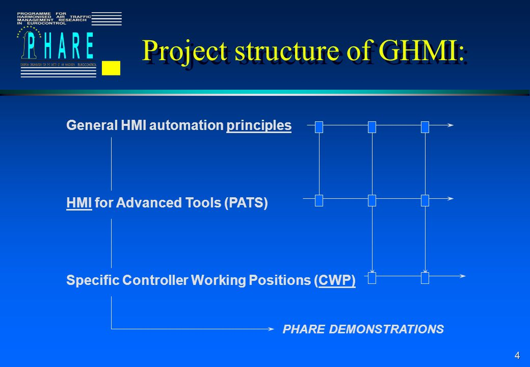 5 Defining the controller human machine interface l Operational concept & Human task analysis l Initial HMI design & dialogue(s) l Part task(s) prototyping l Evaluation & experiments l Iterations l Specifications & implementations l Training l Validation: did it work?, benefits?, risks.