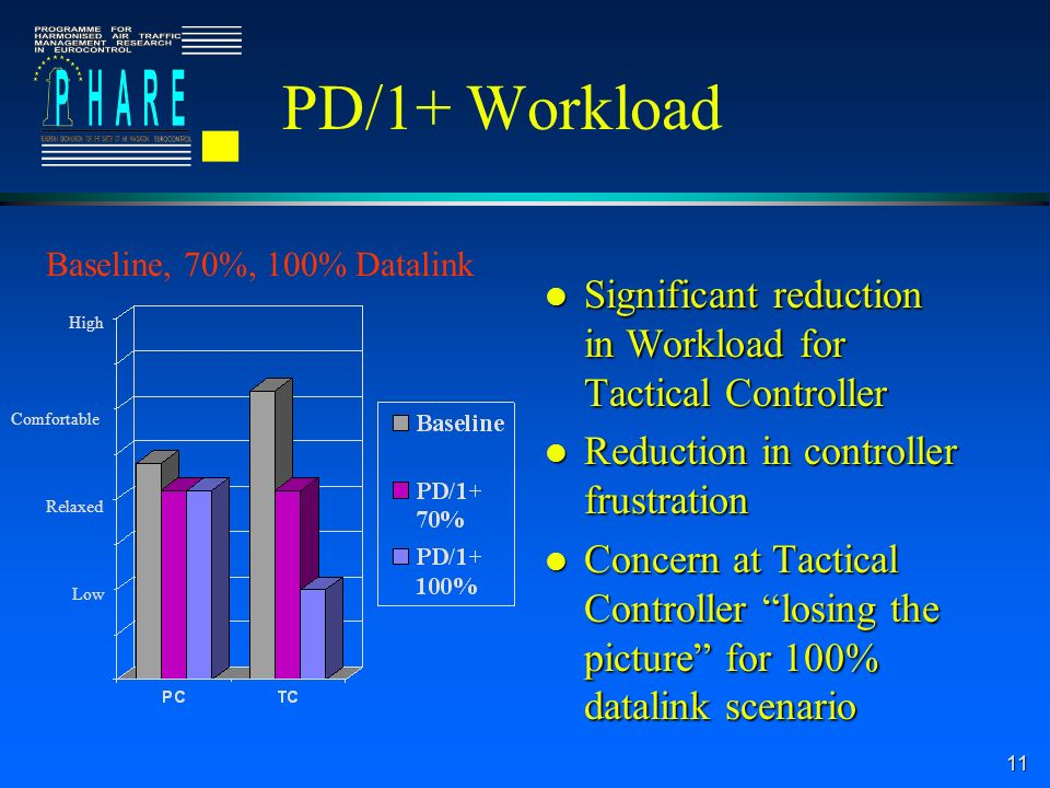 11 PD/1+ Workload l Significant reduction in Workload for Tactical Controller l Reduction in controller frustration l Concern at Tactical Controller losing the picture for 100% datalink scenario Baseline, 70%, 100% Datalink Low Relaxed Comfortable High