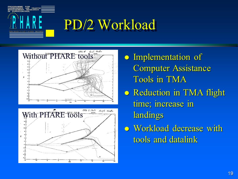 19 PD/2 Workload l Implementation of Computer Assistance Tools in TMA l Reduction in TMA flight time; increase in landings l Workload decrease with tools and datalink Without PHARE tools With PHARE tools