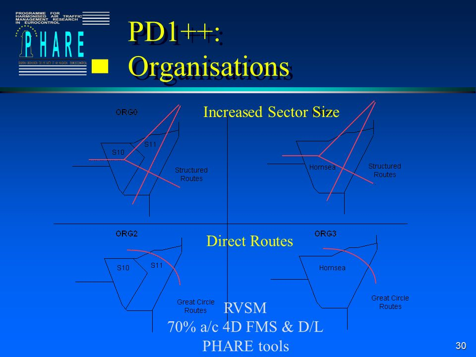 30 PD1++: Organisations RVSM 70% a/c 4D FMS & D/L PHARE tools Increased Sector Size Direct Routes