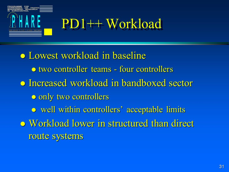 31 PD1++ Workload l Lowest workload in baseline l two controller teams - four controllers l Increased workload in bandboxed sector l only two controllers l well within controllers acceptable limits l Workload lower in structured than direct route systems
