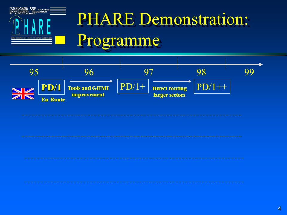 4 PD/1+ Tools and GHMI improvement PD/1++ Direct routing larger sectors PD/1 En-Route PHARE Demonstration: Programme