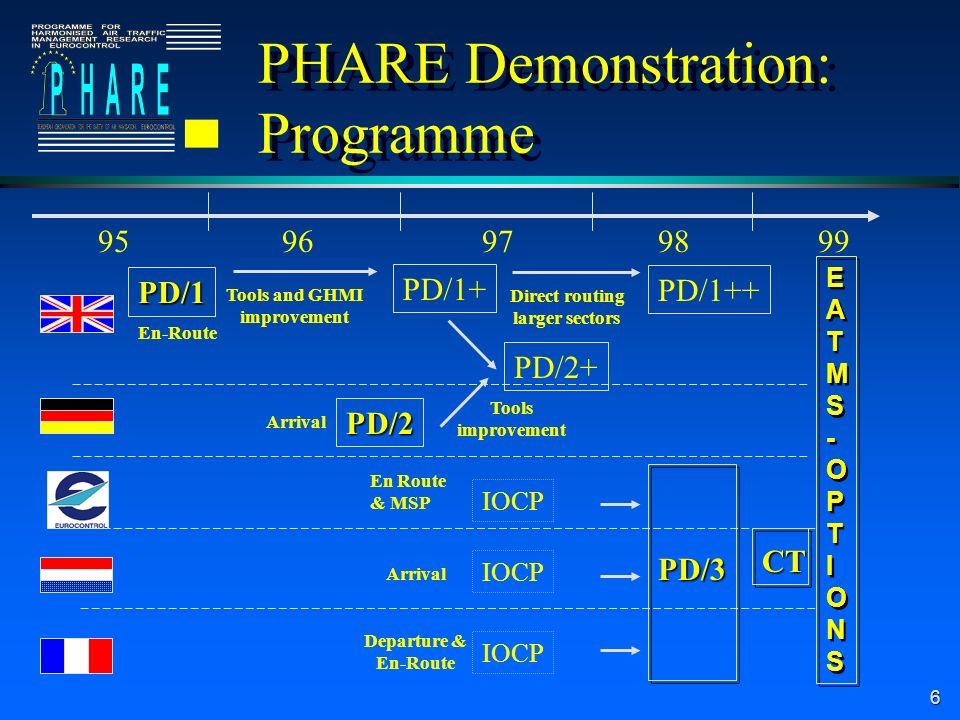 6 PD/1+ Tools and GHMI improvement PD/2+ Tools improvement PD/1++ Direct routing larger sectors 9897969599 IOCP En Route & MSP IOCP Departure & En-Route PD/2 Arrival PD/1 En-Route IOCP Arrival EATMS-OPTIONSEATMS-OPTIONS EATMS-OPTIONSEATMS-OPTIONS PD/3 PHARE Demonstration: Programme CT