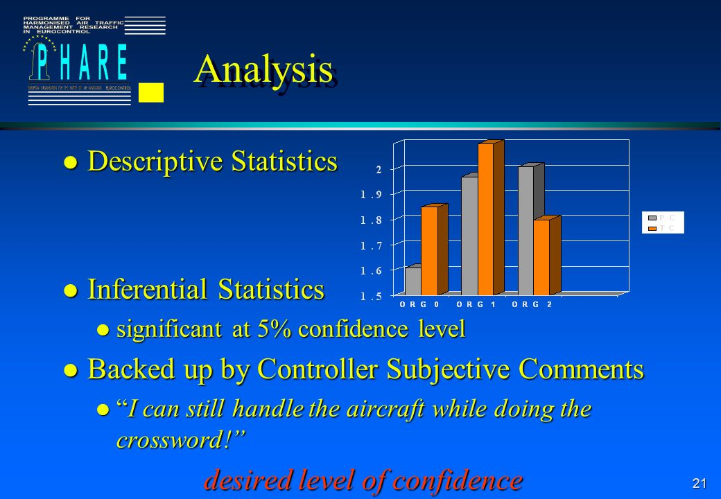 21 Analysis l Descriptive Statistics l Inferential Statistics l significant at 5% confidence level l Backed up by Controller Subjective Comments lI ca