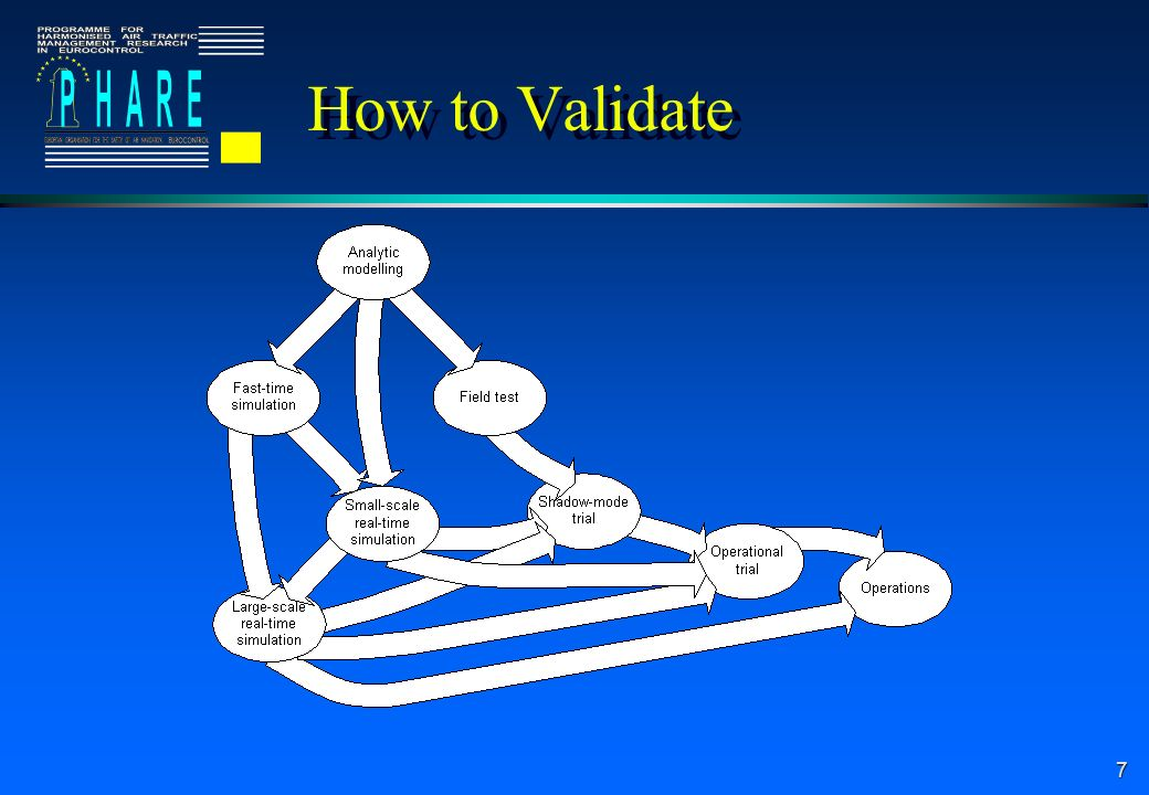 7 How to Validate