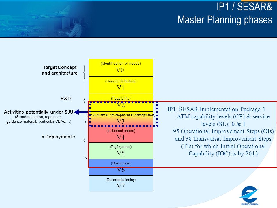 IP1 / SESAR& Master Planning phases (Identification of needs) V0 (Concept definition) V1 (Feasibility) V2 (pre-industrial development and integration) V3 (Industrialisation) V4 (Deployment) V5 (Operations) V6 (Decommissioning) V7 Target Concept and architecture R&D « Deployment » Activities potentially under SJU (Standardisation, regulation, guidance material, particular CBAs….) IP1: SESAR Implementation Package 1 ATM capability levels (CP) & service levels (SL): 0 & 1 95 Operational Improvement Steps (OIs) and 38 Transversal Improvement Steps (TIs) for which Initial Operational Capability (IOC) is by 2013