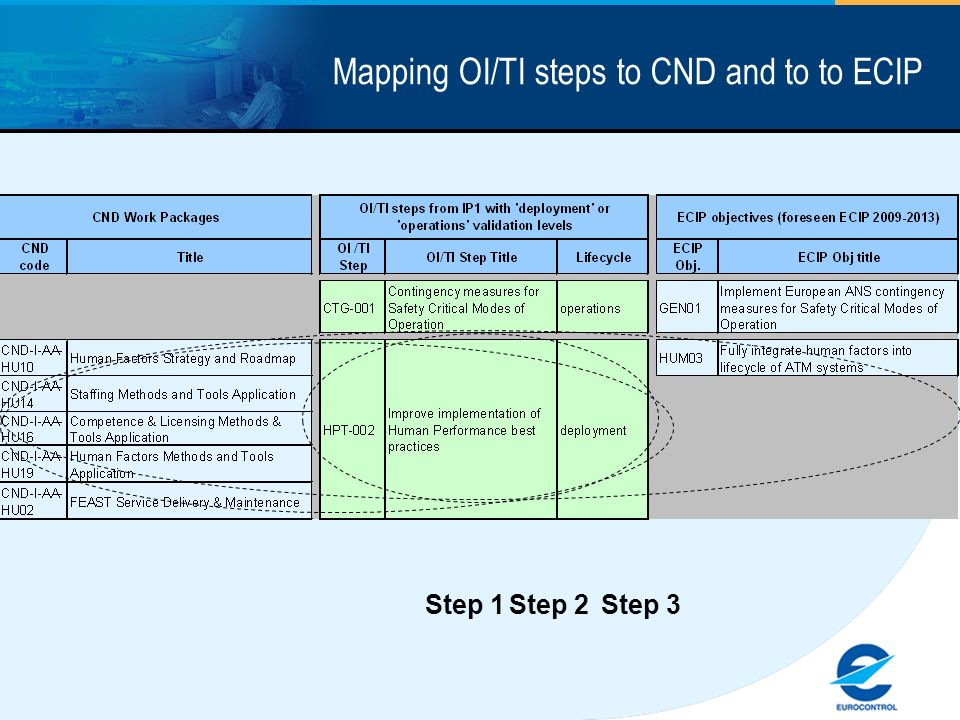Mapping OI/TI steps to CND and to to ECIP Step 1 Step 2 Step 3