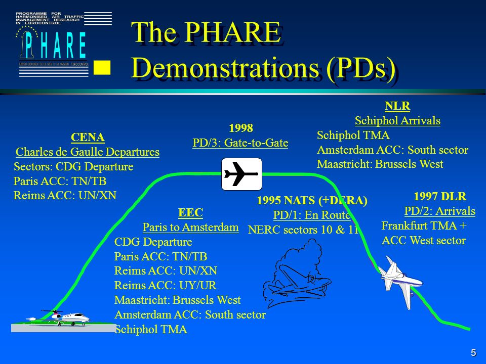 5 The PHARE Demonstrations (PDs) 1995 NATS (+DERA) PD/1: En Route NERC sectors 10 & 11 1997 DLR PD/2: Arrivals Frankfurt TMA + ACC West sector 1998 PD/3: Gate-to-Gate CENA Charles de Gaulle Departures Sectors: CDG Departure Paris ACC: TN/TB Reims ACC: UN/XN NLR Schiphol Arrivals Schiphol TMA Amsterdam ACC: South sector Maastricht: Brussels West EEC Paris to Amsterdam CDG Departure Paris ACC: TN/TB Reims ACC: UN/XN Reims ACC: UY/UR Maastricht: Brussels West Amsterdam ACC: South sector Schiphol TMA