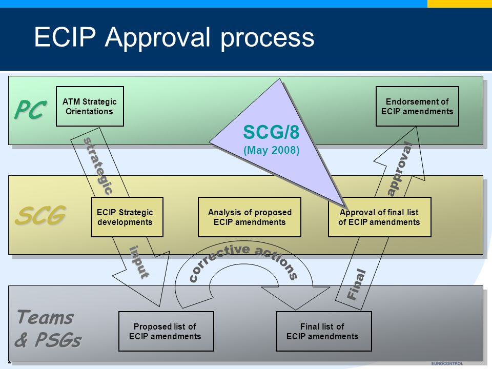 2 PC SCG Teams & PSGs ECIP Approval process strategic input Final approval ATM Strategic Orientations Endorsement of ECIP amendments Proposed list of ECIP amendments Final list of ECIP amendments ECIP Strategic developments Approval of final list of ECIP amendments Analysis of proposed ECIP amendments SCG/8 (May 2008)