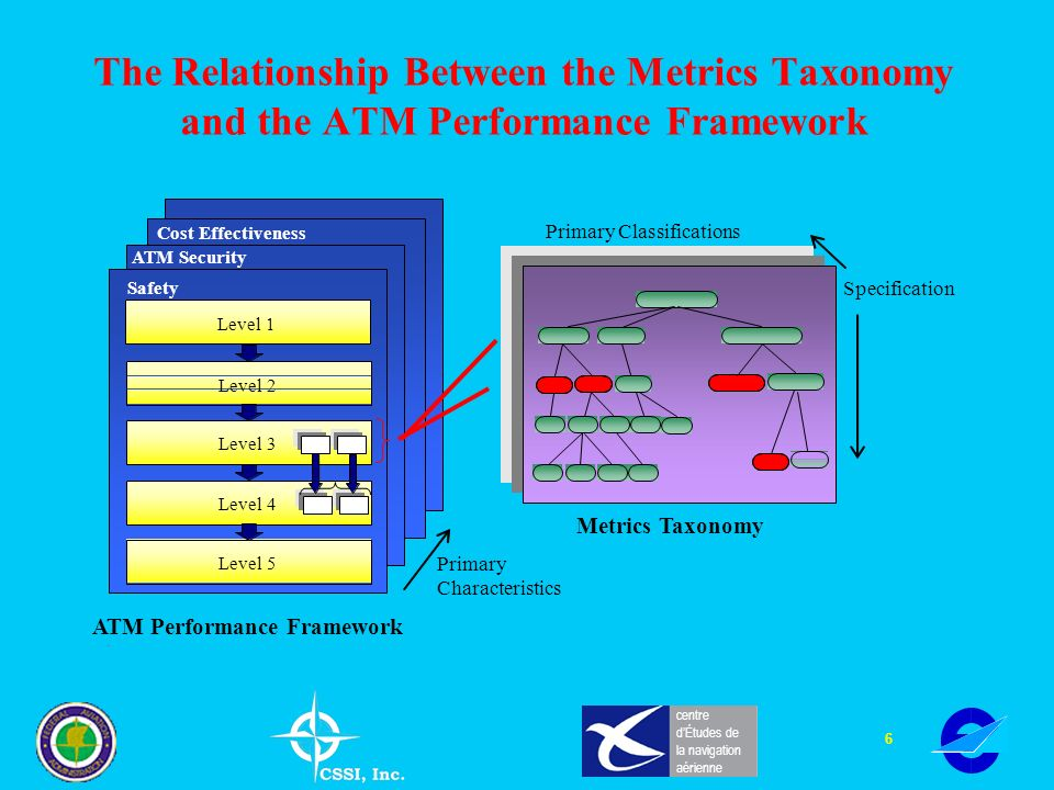 6 centre dÉtudes de la navigation aérienne The Relationship Between the Metrics Taxonomy and the ATM Performance Framework Level 1 Level 2 Level 5 Level 4 Level 3 Safety ATM Security Cost Effectiveness Primary Characteristics Primary Classifications Specification ATM Performance Framework Metrics Taxonomy