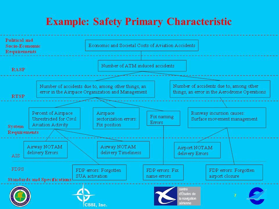 7 centre dÉtudes de la navigation aérienne Example: Safety Primary Characteristic