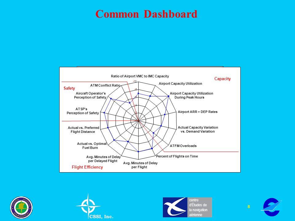 8 centre dÉtudes de la navigation aérienne Common Dashboard