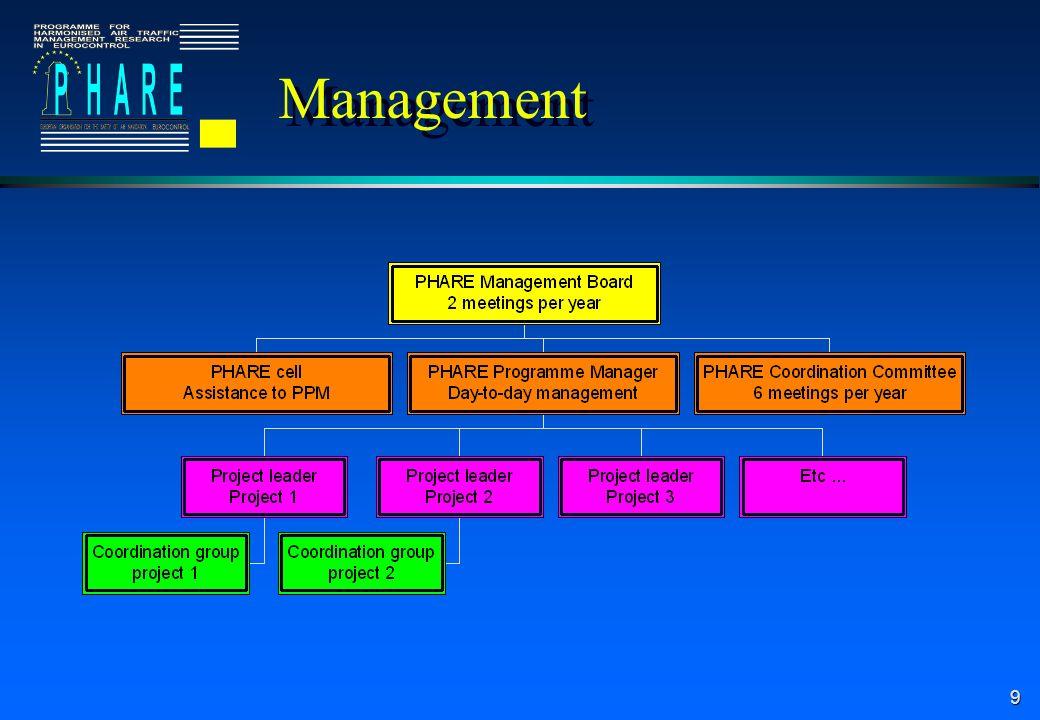 9 Management