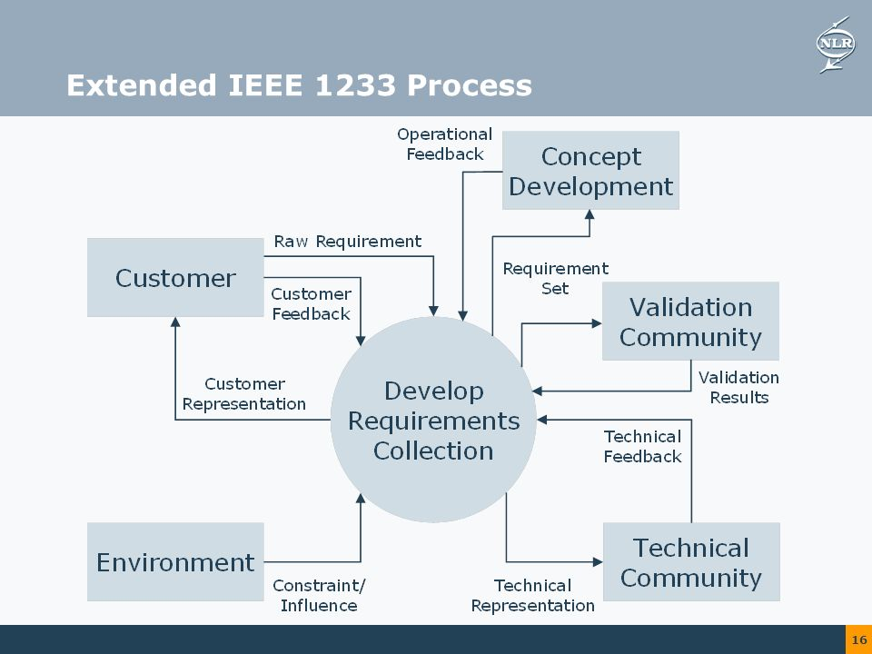 16 Extended IEEE 1233 Process