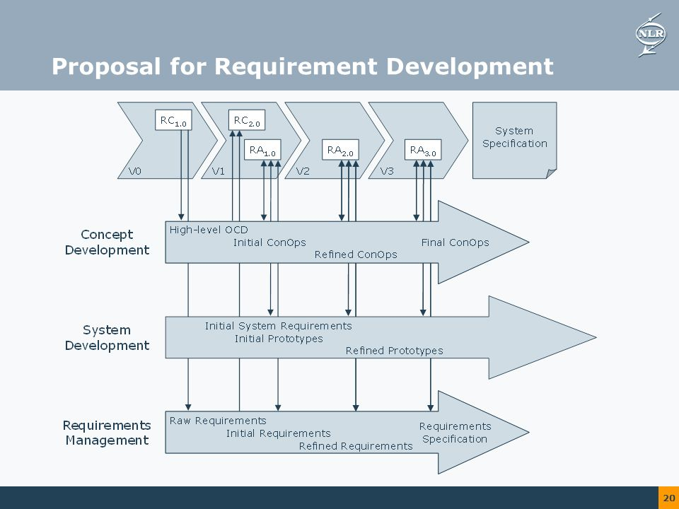 20 Proposal for Requirement Development