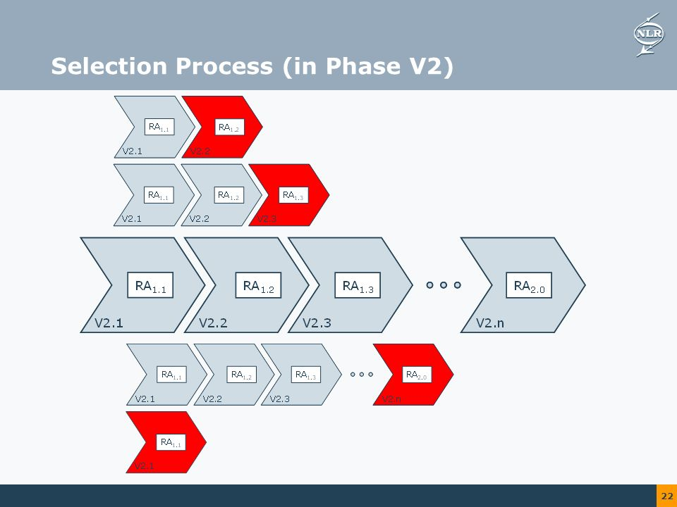 22 Selection Process (in Phase V2)