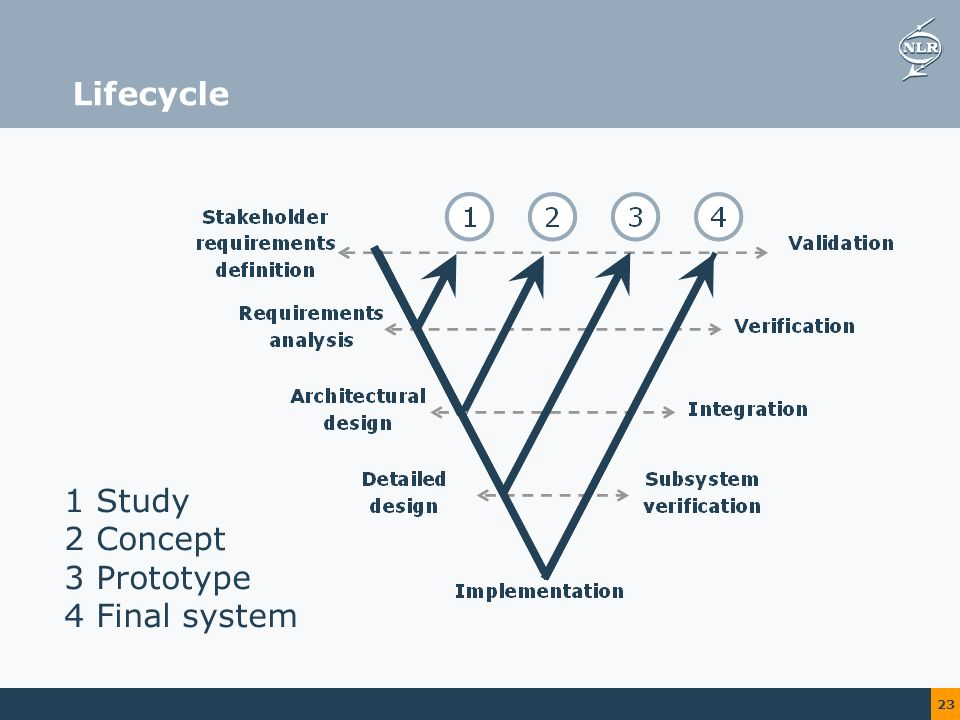 23 Lifecycle 1 Study 2 Concept 3 Prototype 4 Final system