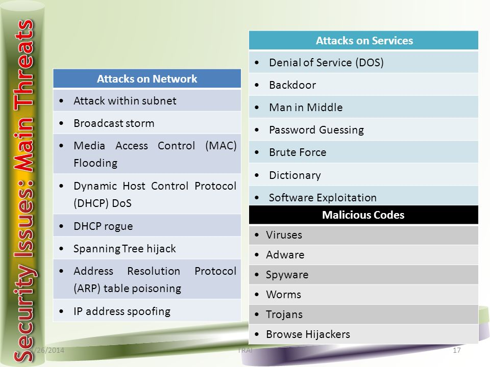 2/26/2014TRAI17 Attacks on Network Attack within subnet Broadcast storm Media Access Control (MAC) Flooding Dynamic Host Control Protocol (DHCP) DoS D