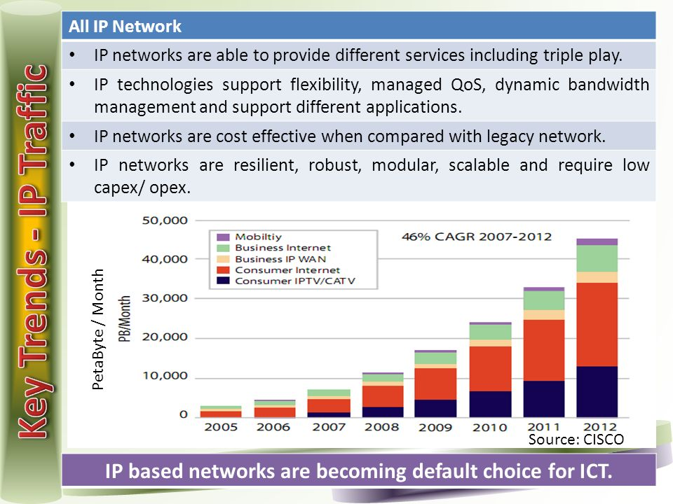 8 Source: CISCO PetaByte / Month IP based networks are becoming default choice for ICT. All IP Network IP networks are able to provide different servi