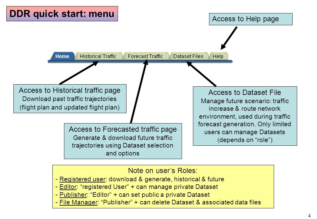 4 Access to Historical traffic page Download past traffic trajectories (flight plan and updated flight plan) Access to Forecasted traffic page Generate & download future traffic trajectories using Dataset selection and options Access to Dataset File Manage future scenario: traffic increase & route network environment, used during traffic forecast generation.