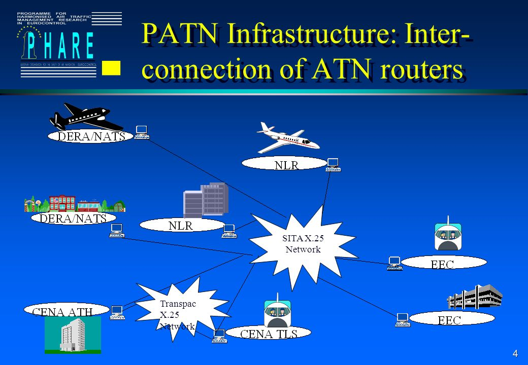 4 SITA X.25 Network Transpac X.25 Network PATN Infrastructure: Inter- connection of ATN routers