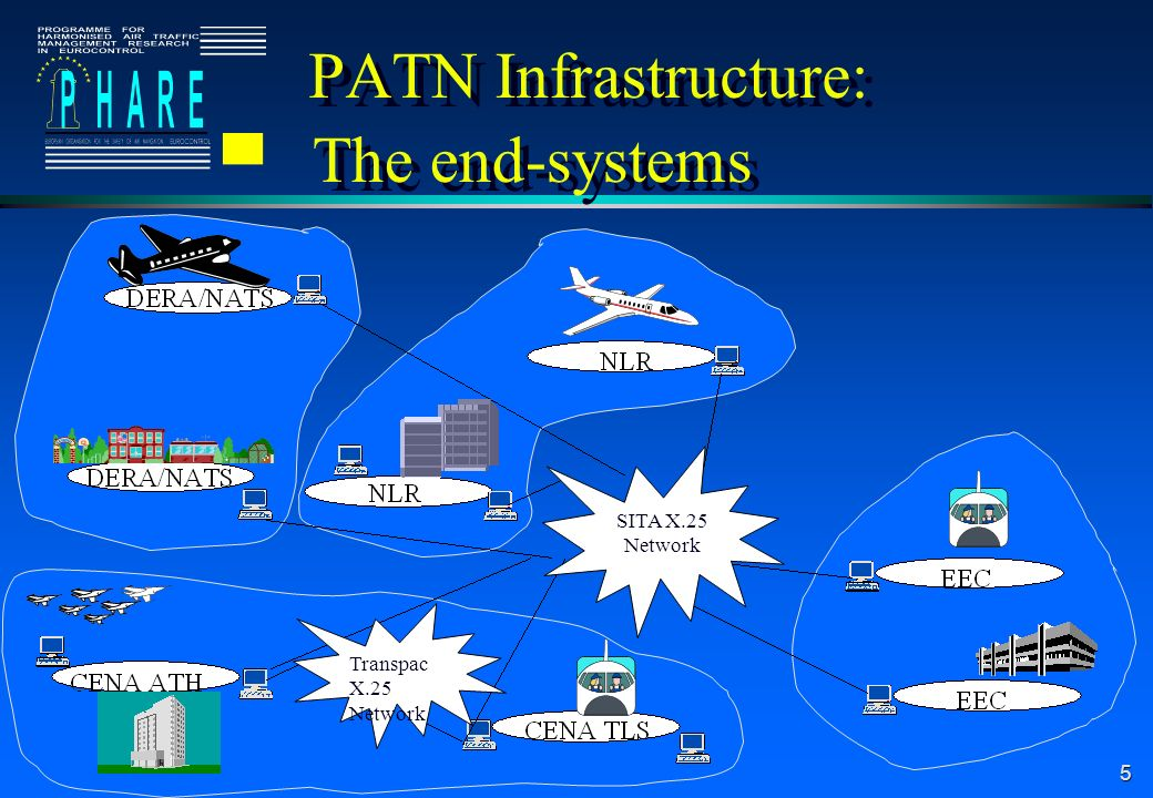 5 PATN Infrastructure: The end-systems SITA X.25 Network Transpac X.25 Network