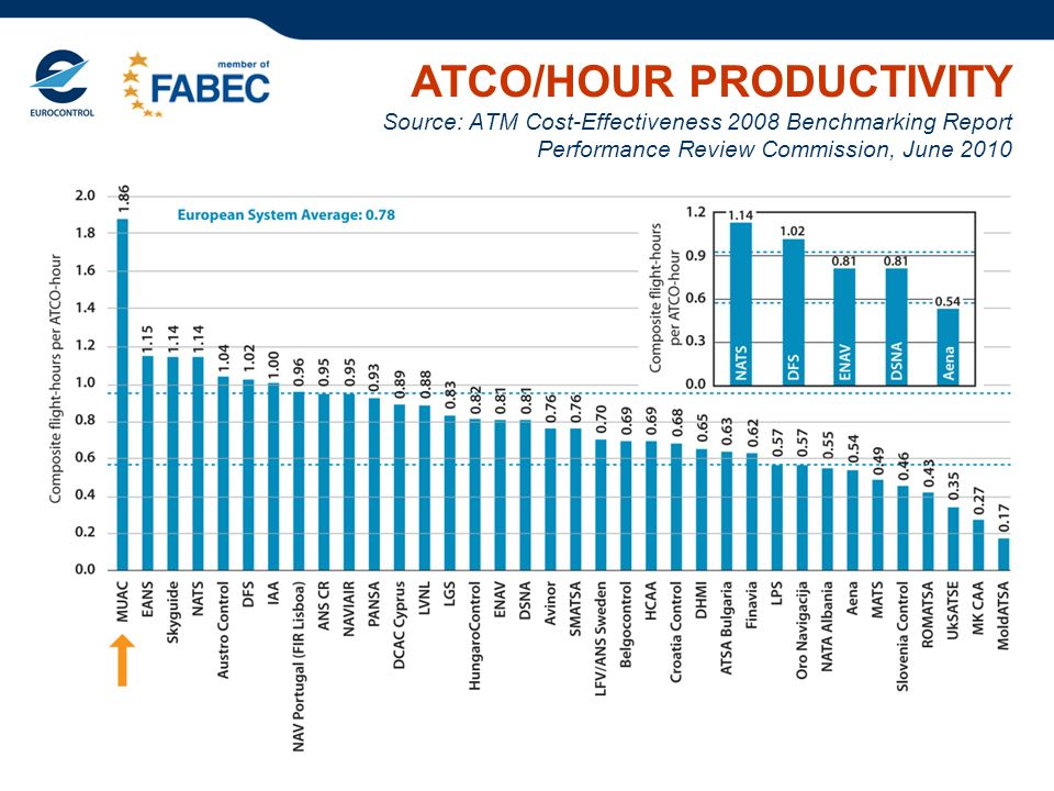 ATCO/HOUR PRODUCTIVITY Source: ATM Cost-Effectiveness 2008 Benchmarking Report Performance Review Commission, June 2010