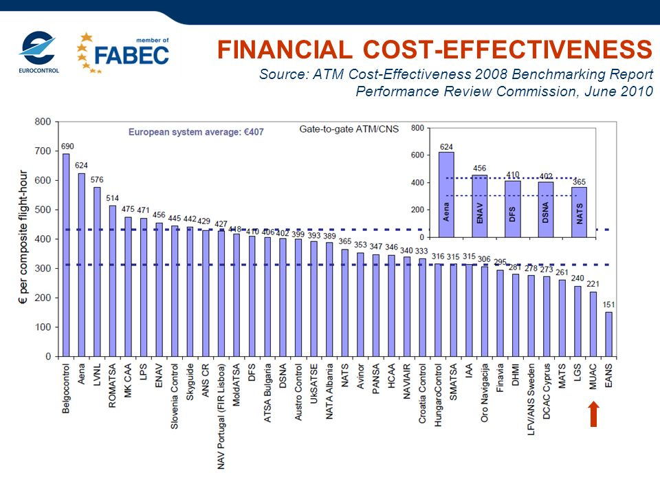 FINANCIAL COST-EFFECTIVENESS Source: ATM Cost-Effectiveness 2008 Benchmarking Report Performance Review Commission, June 2010