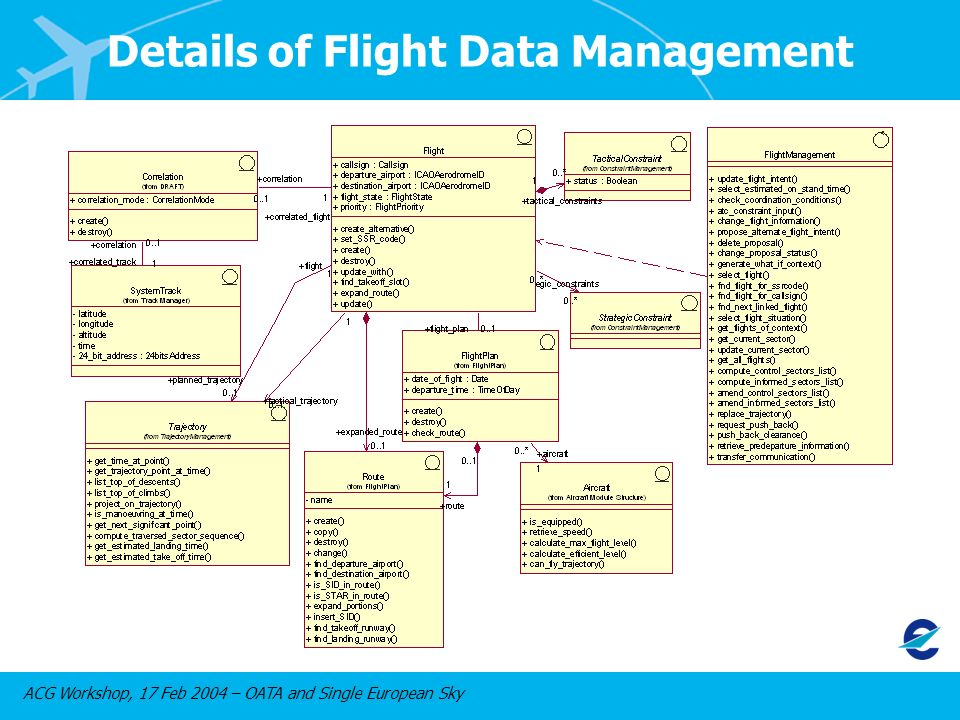 ACG Workshop, 17 Feb 2004 – OATA and Single European Sky Details of Flight Data Management