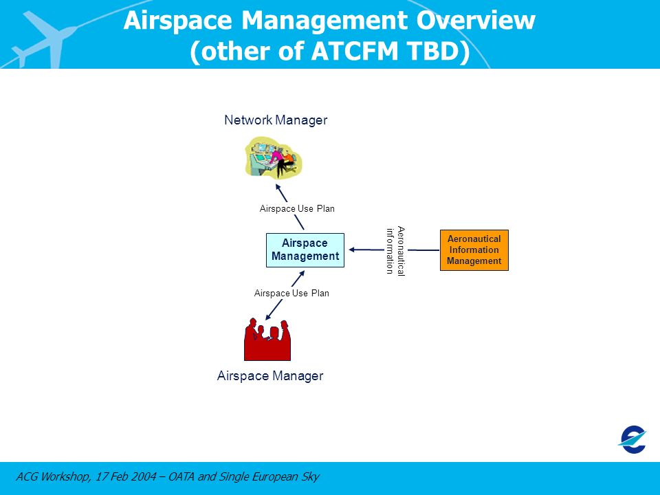 ACG Workshop, 17 Feb 2004 – OATA and Single European Sky Aeronautical Information Management Airspace Management Airspace Manager Airspace Use Plan Aeronautical information Network Manager Airspace Use Plan Airspace Management Overview (other of ATCFM TBD)