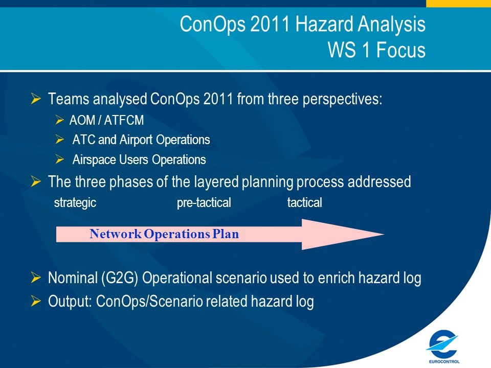 ConOps 2011 Hazard Analysis WS 1 Focus Teams analysed ConOps 2011 from three perspectives: AOM / ATFCM ATC and Airport Operations Airspace Users Operations The three phases of the layered planning process addressed strategic pre-tactical tactical Nominal (G2G) Operational scenario used to enrich hazard log Output: ConOps/Scenario related hazard log Network Operations Plan