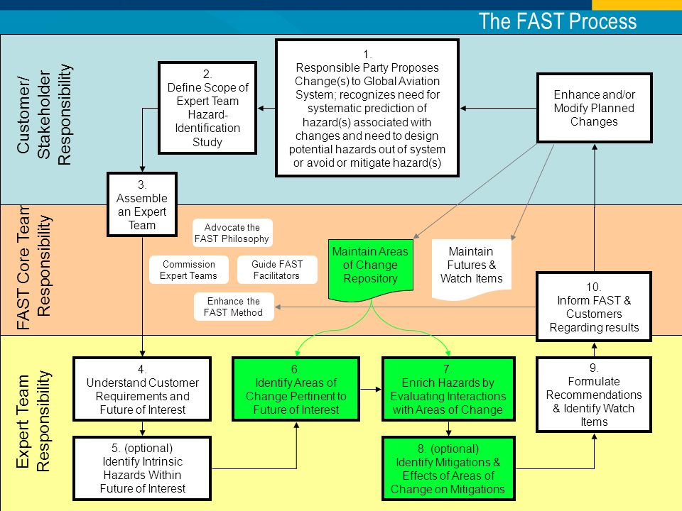 FAST Core Team Responsibility Commission Expert Teams Advocate the FAST Philosophy Guide FAST Facilitators Customer/ Stakeholder Responsibility Expert Team Responsibility Enhance the FAST Method 3.